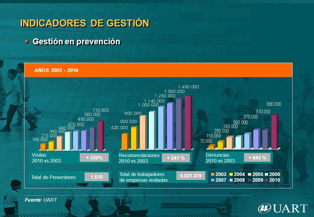 INDICADORES DE GESTIÓN Gestión en prevención AÑOS 2003 - 2010 Fuente: UART Visitas 2010 vs 2003 + 330% Recomendaciones 2010 vs 2003 + 241 % Total de P