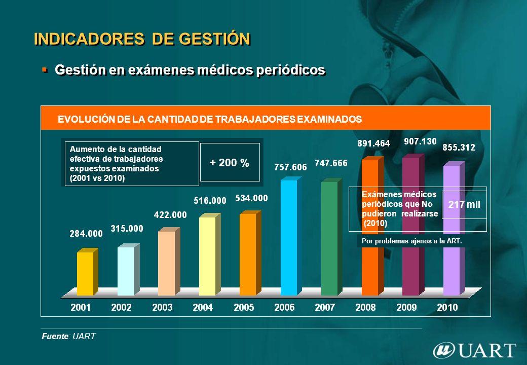 INDICADORES DE GESTIÓN Gestión en exámenes médicos periódicos EVOLUCIÓN DE LA CANTIDAD DE TRABAJADORES EXAMINADOS Fuente: UART Aumento de la cantidad