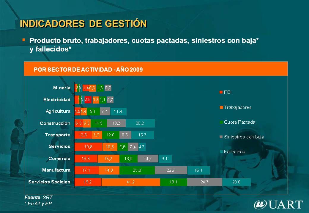 INDICADORES DE GESTIÓN POR SECTOR DE ACTIVIDAD - AÑO 2009 Producto bruto, trabajadores, cuotas pactadas, siniestros con baja* y fallecidos* Fuente: SR