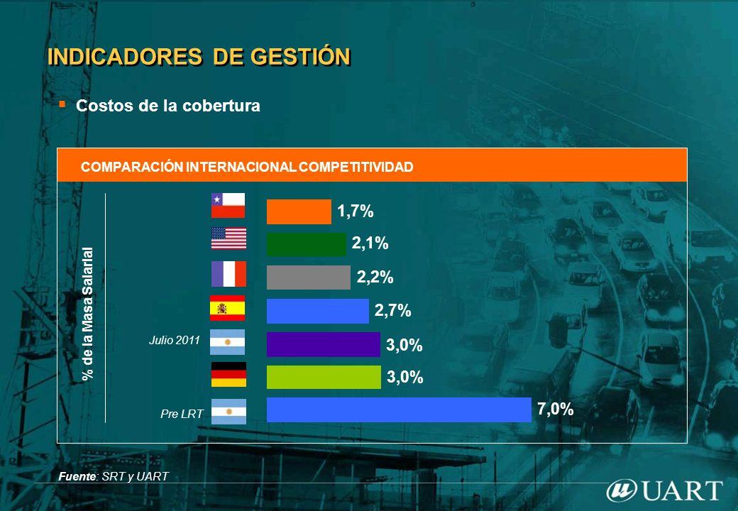 INDICADORES DE GESTIÓN Costos de la cobertura COMPARACIÓN INTERNACIONAL COMPETITIVIDAD Fuente: SRT y UART % de la Masa Salarial Julio 2011 Pre LRT 7,0