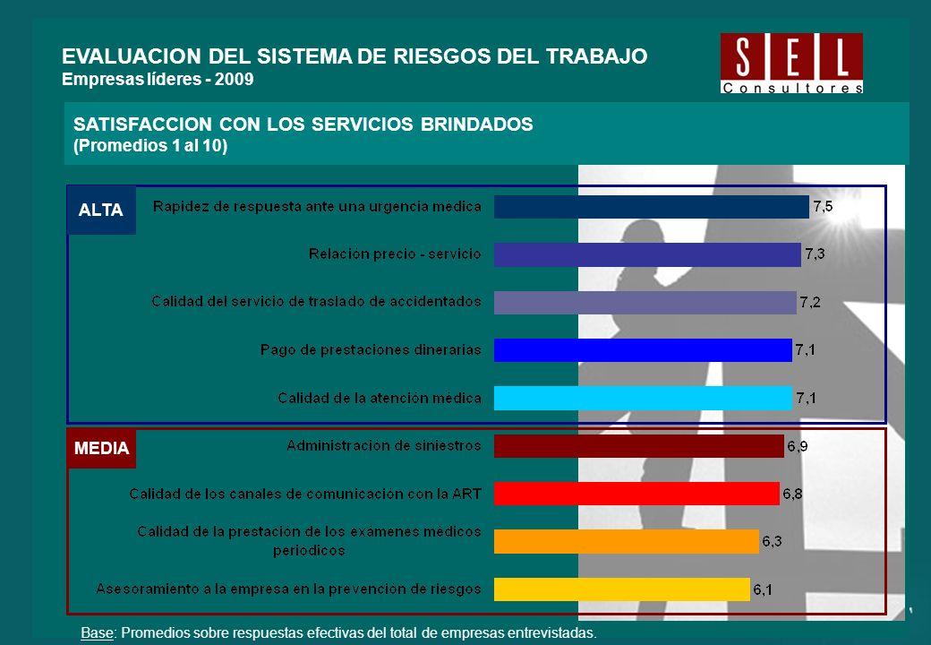 Base: Promedios sobre respuestas efectivas del total de empresas entrevistadas. SATISFACCION CON LOS SERVICIOS BRINDADOS (Promedios 1 al 10) EVALUACIO