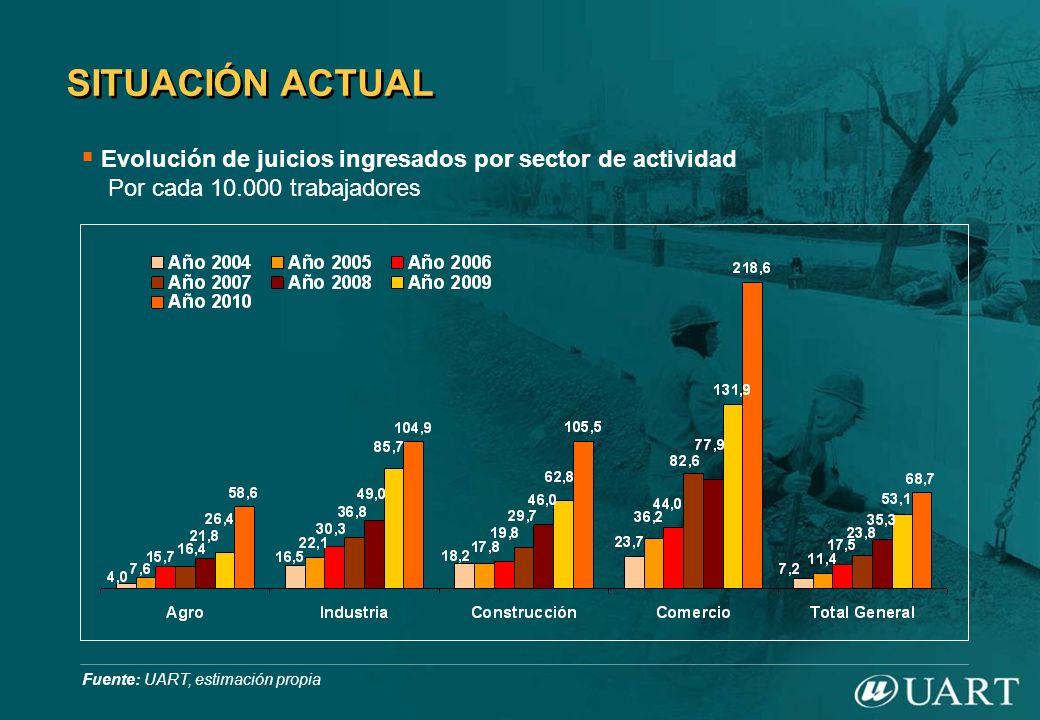 SITUACIÓN ACTUAL Evolución de juicios ingresados por sector de actividad Por cada 10.000 trabajadores Fuente: UART, estimación propia