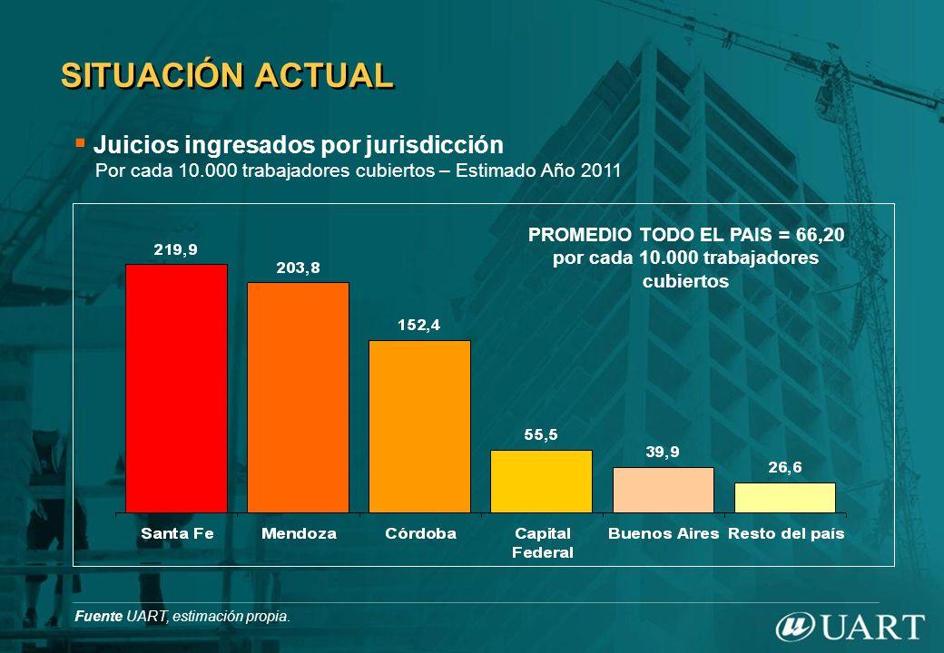 SITUACIÓN ACTUAL PROMEDIO TODO EL PAIS = 66,20 por cada 10.000 trabajadores cubiertos Fuente UART, estimación propia. Juicios ingresados por jurisdicc