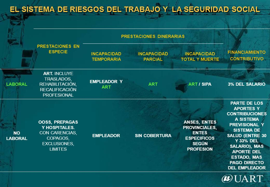 EL SISTEMA DE RIESGOS DEL TRABAJO Y LA SEGURIDAD SOCIAL PRESTACIONES EN ESPECIE PRESTACIONES DINERARIAS FINANCIAMIENTO CONTRIBUTIVO INCAPACIDAD TEMPOR