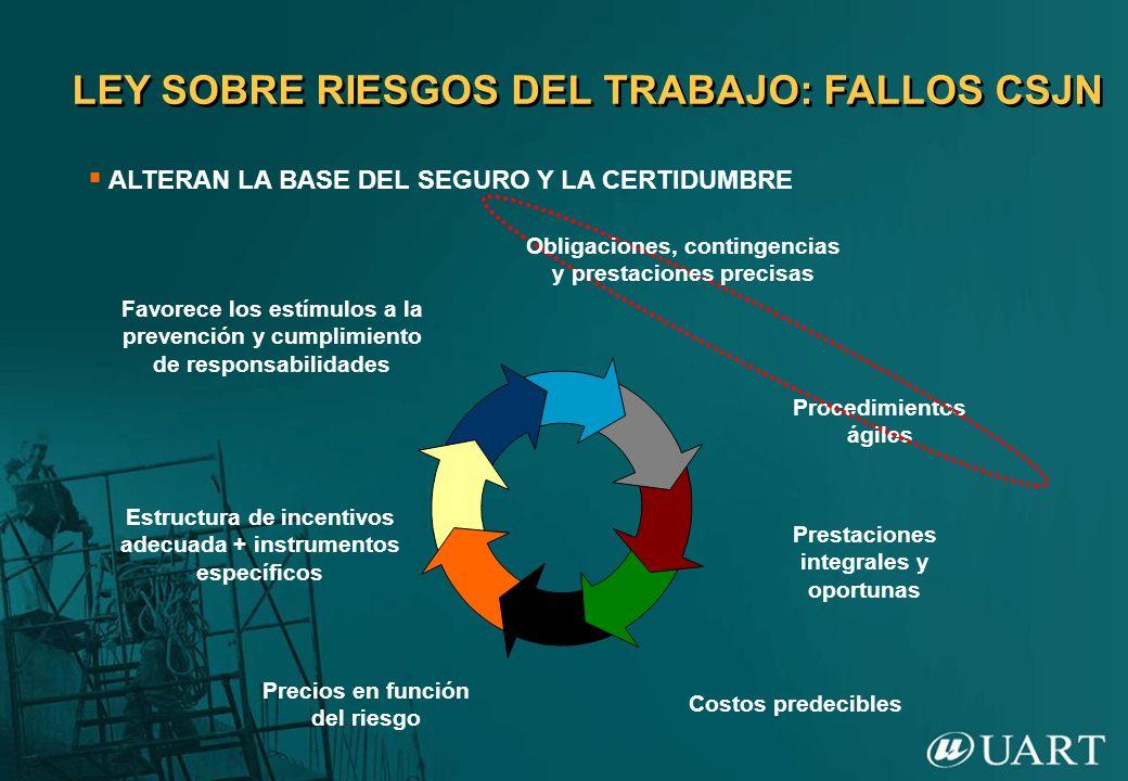 LEY SOBRE RIESGOS DEL TRABAJO: FALLOS CSJN ALTERAN LA BASE DEL SEGURO Y LA CERTIDUMBRE Favorece los estímulos a la prevención y cumplimiento de respon