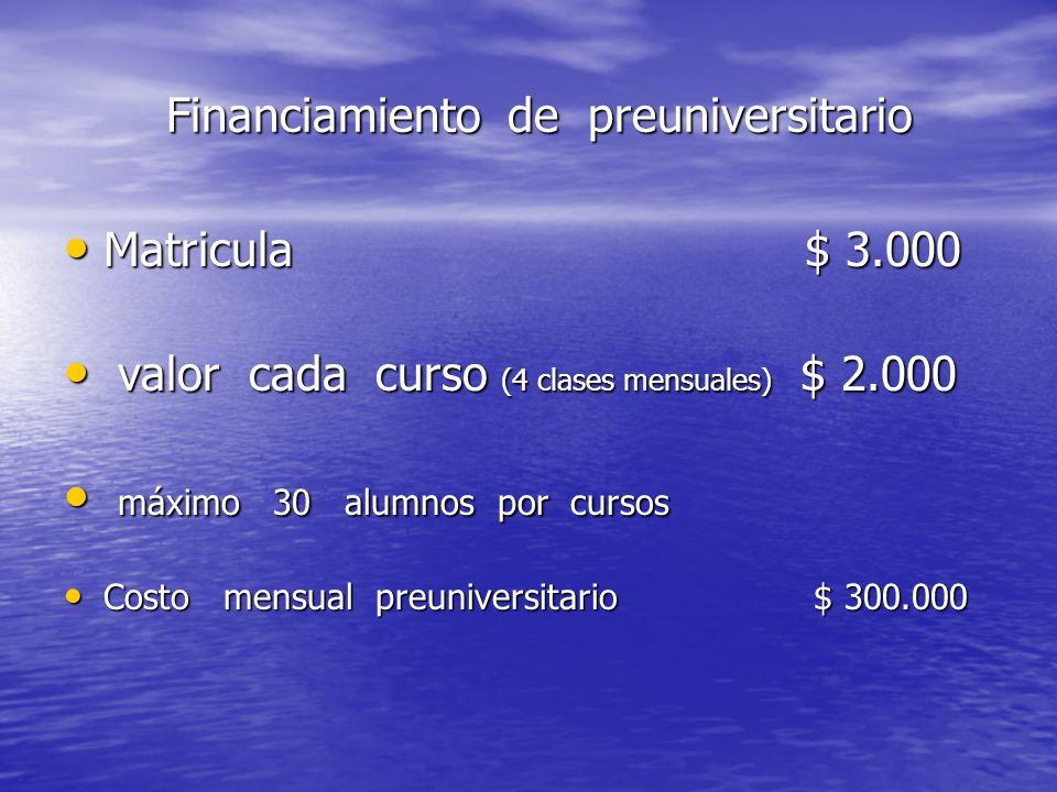 Financiamiento de preuniversitario Financiamiento de preuniversitario Matricula $ 3.000 Matricula $ 3.000 valor cada curso (4 clases mensuales) $ 2.00