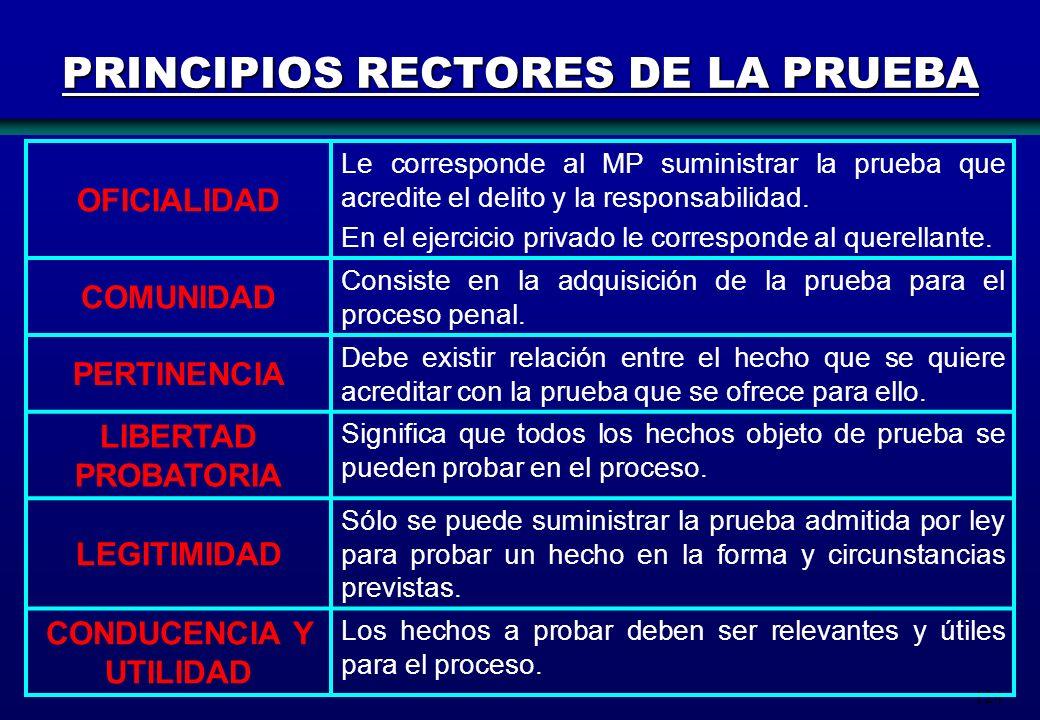 124 PRINCIPIOS RECTORES DE LA PRUEBA OFICIALIDAD Le corresponde al MP suministrar la prueba que acredite el delito y la responsabilidad. En el ejercic
