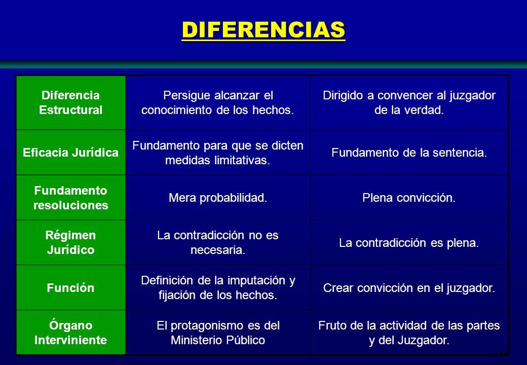 139 DIFERENCIAS Diferencia Estructural Persigue alcanzar el conocimiento de los hechos. Dirigido a convencer al juzgador de la verdad. Eficacia Jurídi