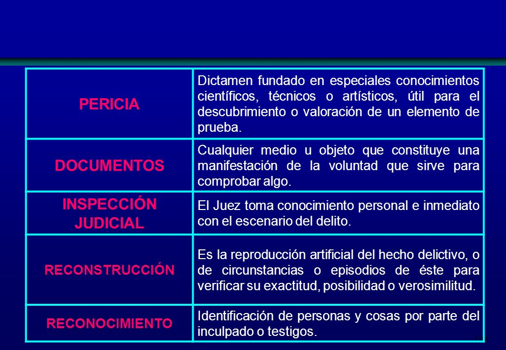 144 PERICIA Dictamen fundado en especiales conocimientos científicos, técnicos o artísticos, útil para el descubrimiento o valoración de un elemento d