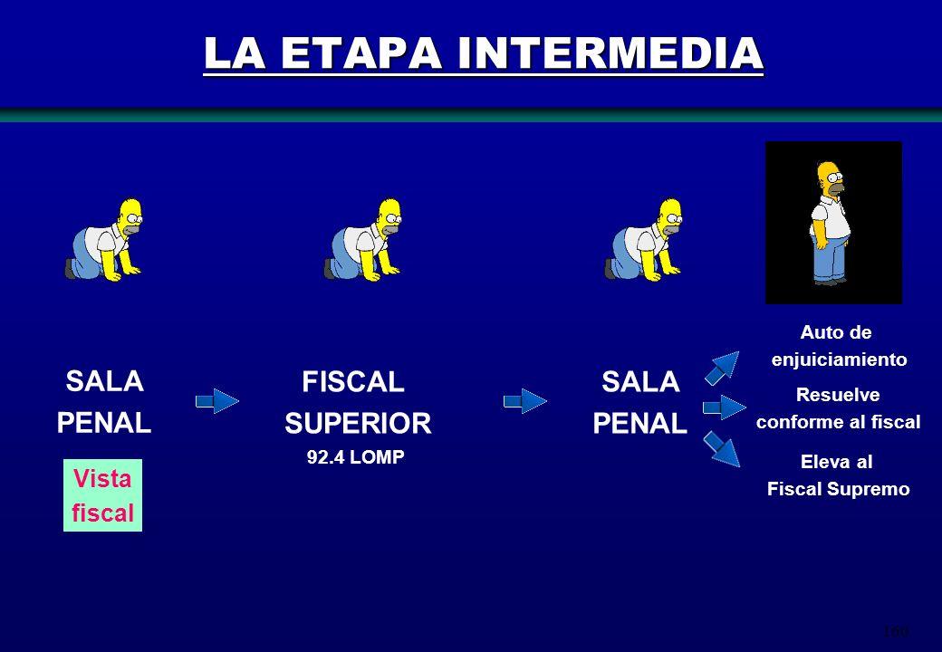 160 LA ETAPA INTERMEDIA SALA PENAL FISCAL SUPERIOR SALA PENAL Vista fiscal Auto de enjuiciamiento Eleva al Fiscal Supremo Resuelve conforme al fiscal