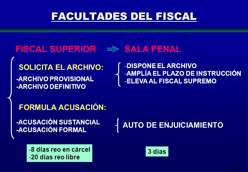 161 FACULTADES DEL FISCAL FISCAL SUPERIOR SOLICITA EL ARCHIVO: SALA PENAL -DISPONE EL ARCHIVO -AMPLÍA EL PLAZO DE INSTRUCCIÓN -ELEVA AL FISCAL SUPREMO