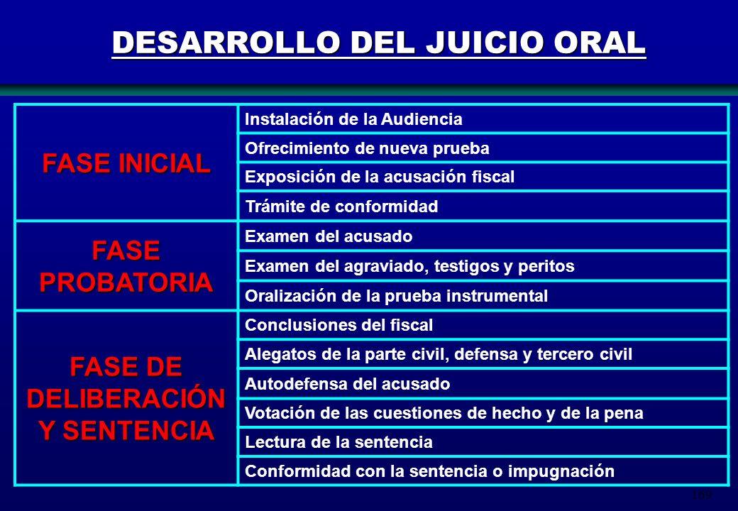 169 DESARROLLO DEL JUICIO ORAL FASE INICIAL Instalación de la Audiencia Ofrecimiento de nueva prueba Exposición de la acusación fiscal Trámite de conf