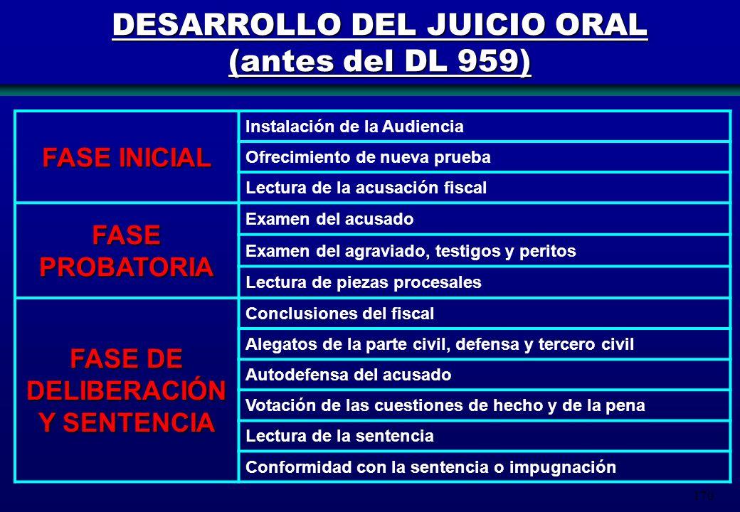 170 DESARROLLO DEL JUICIO ORAL (antes del DL 959) FASE INICIAL Instalación de la Audiencia Ofrecimiento de nueva prueba Lectura de la acusación fiscal