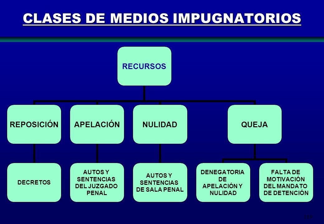 189 CLASES DE MEDIOS IMPUGNATORIOS RECURSOS REPOSICIÓN DECRETOS APELACIÓN AUTOS Y SENTENCIAS DEL JUZGADO PENAL NULIDAD AUTOS Y SENTENCIAS DE SALA PENA