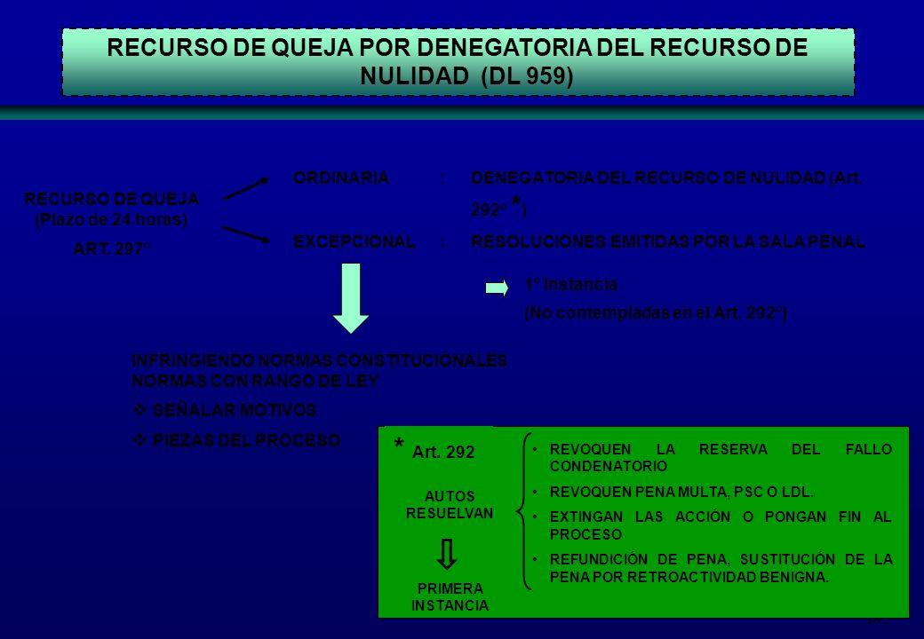195 RECURSO DE QUEJA POR DENEGATORIA DEL RECURSO DE NULIDAD (DL 959) RECURSO DE QUEJA (Plazo de 24 horas) ART. 297º ORDINARIA EXCEPCIONAL : : DENEGATO