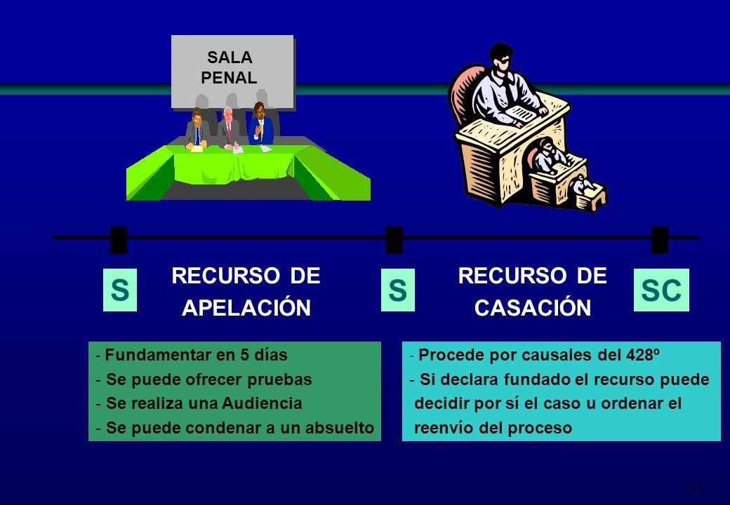 208 S RECURSO DE APELACIÓN - Fundamentar en 5 días - Se puede ofrecer pruebas - Se realiza una Audiencia - Se puede condenar a un absuelto S RECURSO D