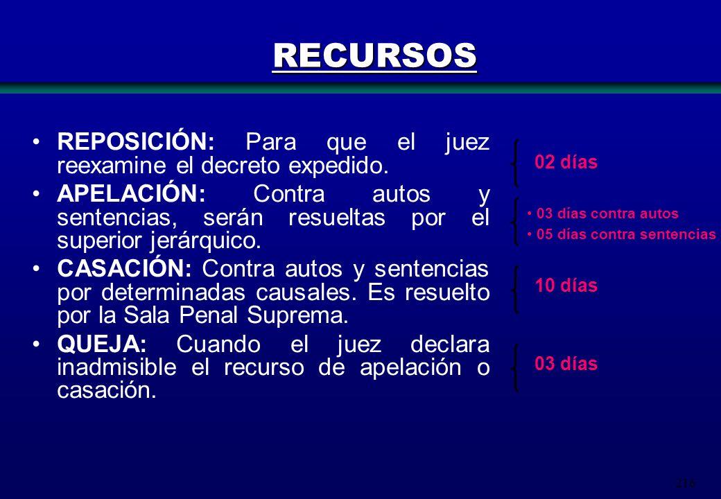 216 REPOSICIÓN: Para que el juez reexamine el decreto expedido. APELACIÓN: Contra autos y sentencias, serán resueltas por el superior jerárquico. CASA