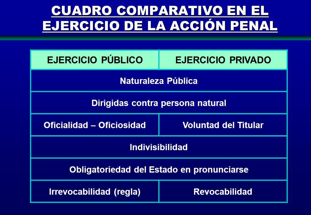 44 CUADRO COMPARATIVO EN EL EJERCICIO DE LA ACCIÓN PENAL EJERCICIO PÚBLICOEJERCICIO PRIVADO Naturaleza Pública Dirigidas contra persona natural Oficia
