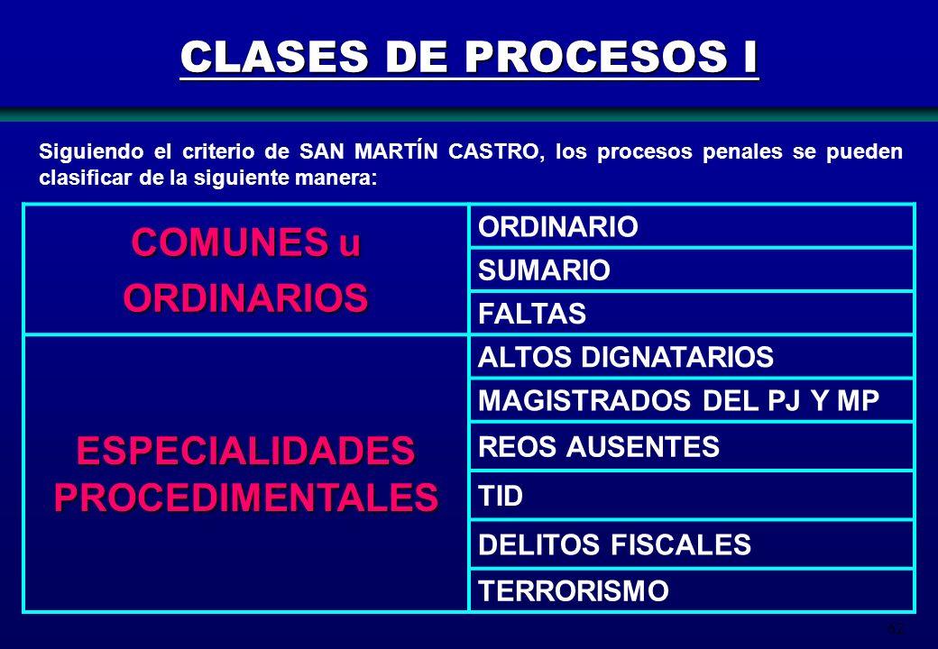 62 CLASES DE PROCESOS I COMUNES u ORDINARIOS ORDINARIO SUMARIO FALTAS ESPECIALIDADES PROCEDIMENTALES ALTOS DIGNATARIOS MAGISTRADOS DEL PJ Y MP REOS AU