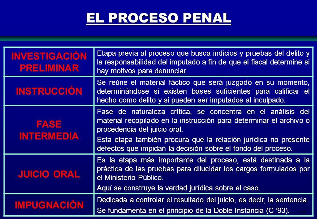 65 EL PROCESO PENAL INVESTIGACIÓN PRELIMINAR Etapa previa al proceso que busca indicios y pruebas del delito y la responsabilidad del imputado a fin d