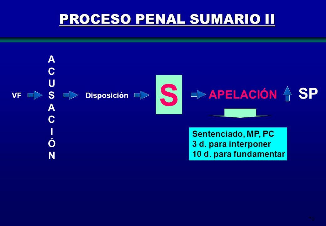 70 A C U S A C I Ó N VFDisposición PROCESO PENAL SUMARIO II S APELACIÓN SP Sentenciado, MP, PC 3 d. para interponer 10 d. para fundamentar