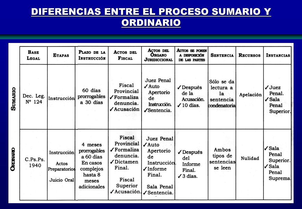 72 DIFERENCIAS ENTRE EL PROCESO SUMARIO Y ORDINARIO