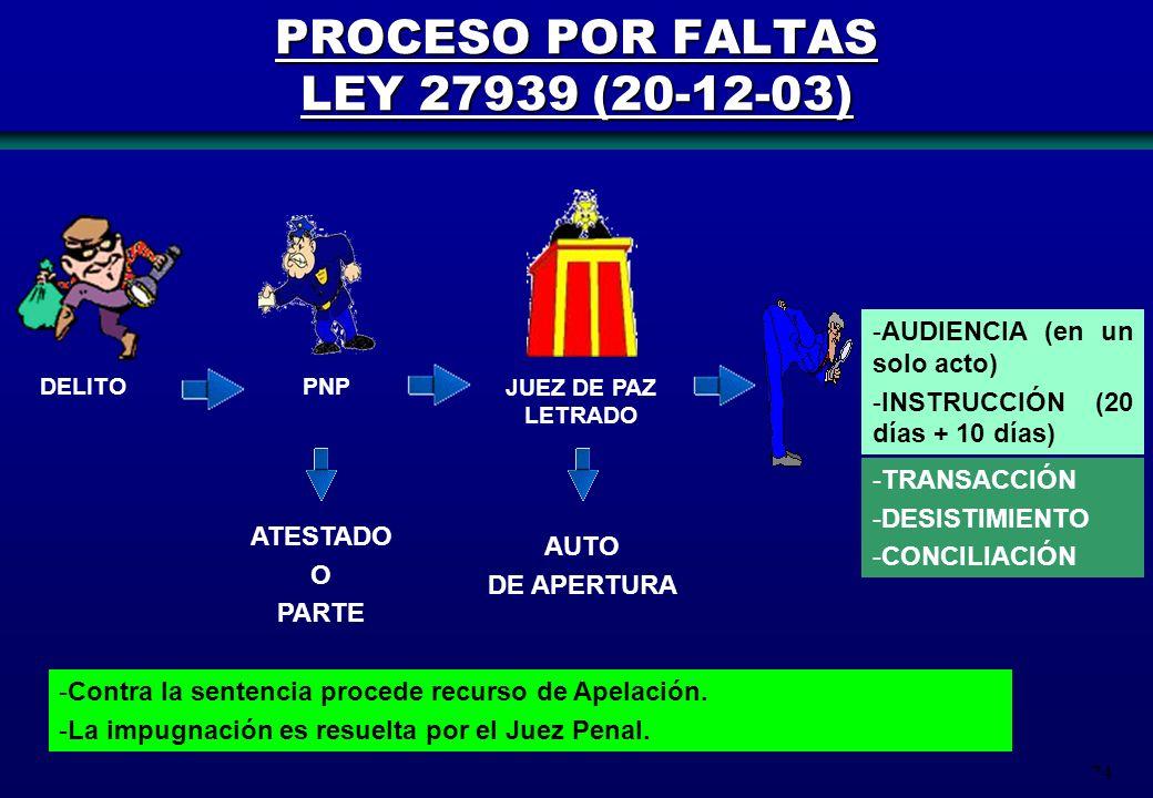 74 PROCESO POR FALTAS LEY 27939 (20-12-03) DELITO ATESTADO O PARTE AUTO DE APERTURA PNP JUEZ DE PAZ LETRADO -A-AUDIENCIA (en un solo acto) -I-INSTRUCC