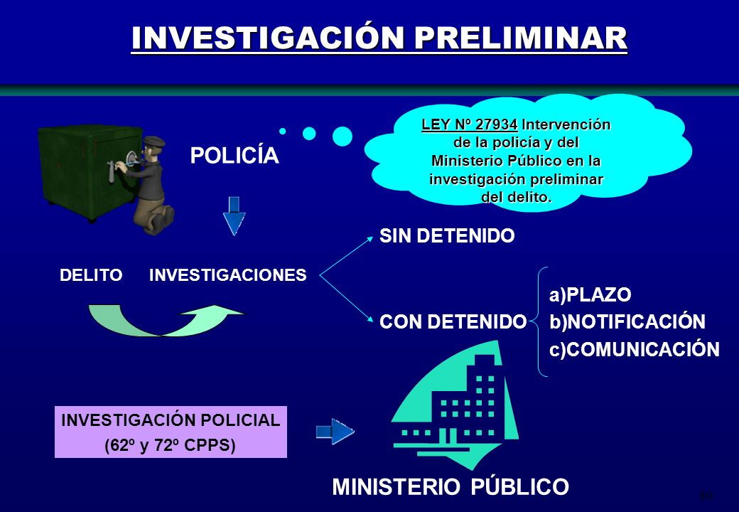 80 INVESTIGACIÓN PRELIMINAR DELITO POLICÍA INVESTIGACIONES CON DETENIDO SIN DETENIDO a)PLAZO b)NOTIFICACIÓN c)COMUNICACIÓN LEY Nº 27934 Intervención d