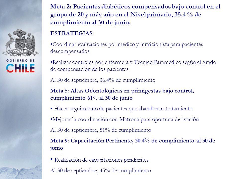 Meta 2: Pacientes diabéticos compensados bajo control en el grupo de 20 y más año en el Nivel primario, 35.4 % de cumplimiento al 30 de junio. ESTRATE