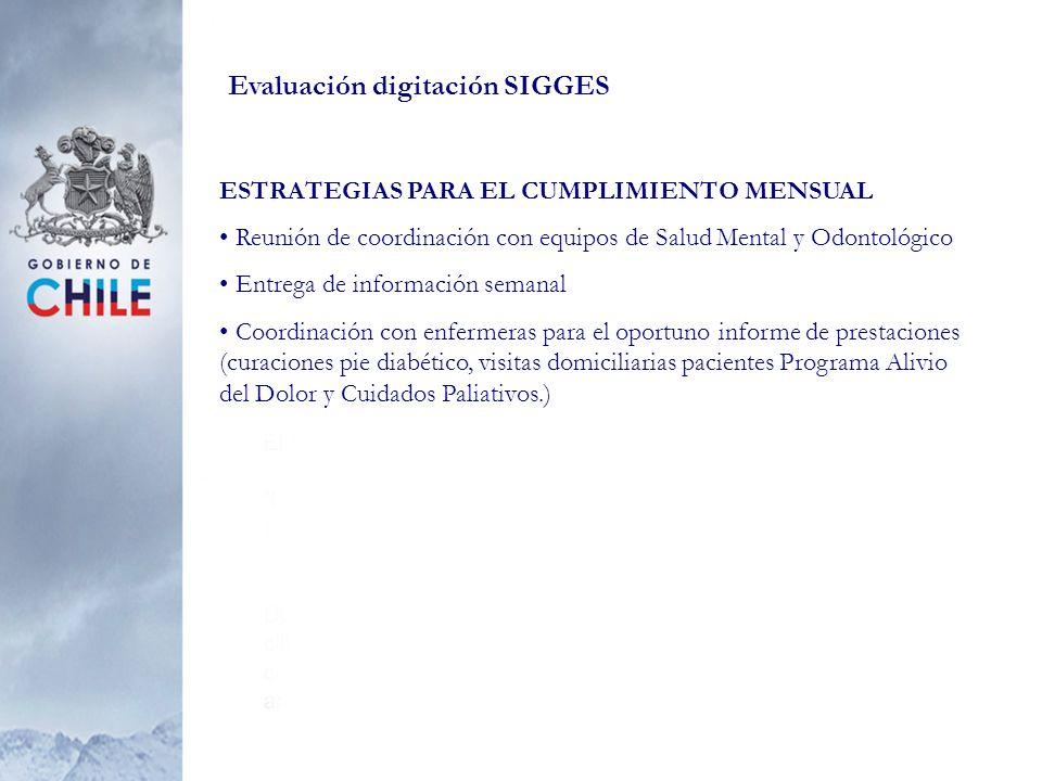 Evaluación digitación SIGGES ESTRATEGIAS PARA EL CUMPLIMIENTO MENSUAL Reunión de coordinación con equipos de Salud Mental y Odontológico Entrega de in