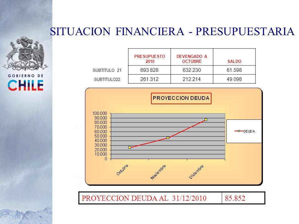 SITUACION FINANCIERA - PRESUPUESTARIA PRESUPUESTO 2010 DEVENGADO A OCTUBRESALDO SUBTITULO 21 693.828632.23061.598 SUBTITULO22 261.312212.21449.098 PRO
