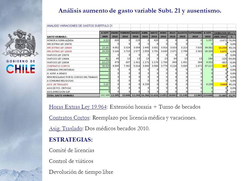 Análisis de aumento gasto Subt.22.