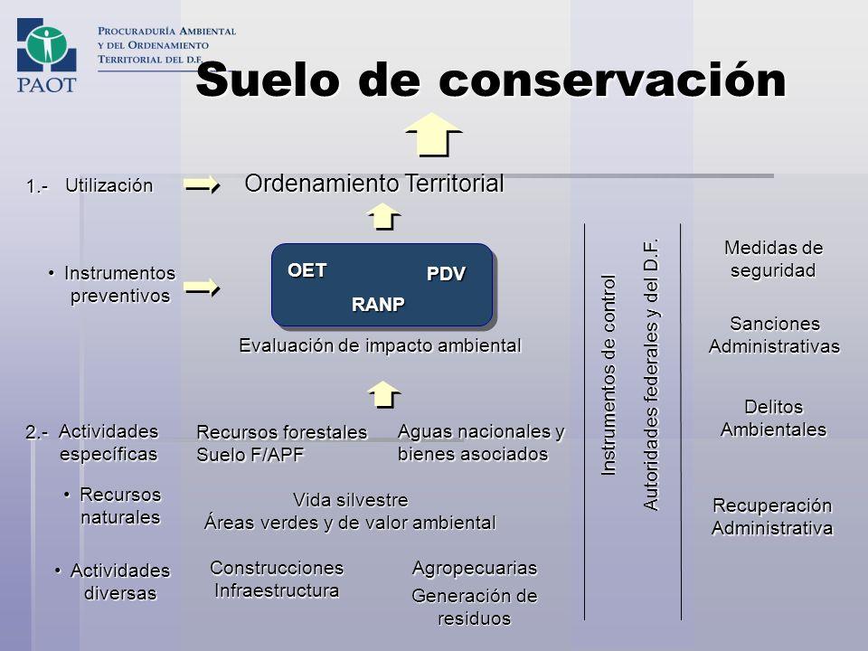Suelo de conservación Suelo de conservación Utilización Instrumentos preventivosInstrumentos preventivos Ordenamiento Territorial OET Evaluación de im