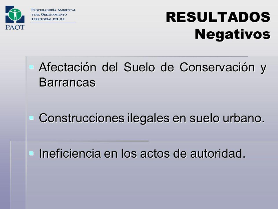 RESULTADOS Negativos Afectación del Suelo de Conservación y Barrancas Afectación del Suelo de Conservación y Barrancas Construcciones ilegales en suel