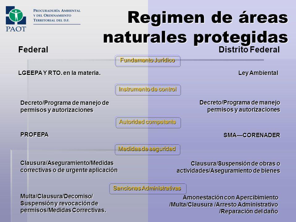 Regimen de áreas naturales protegidas FederalDistrito Federal LGEEPA Y RTO. en la materia. Decreto/Programa de manejo de permisos y autorizaciones PRO