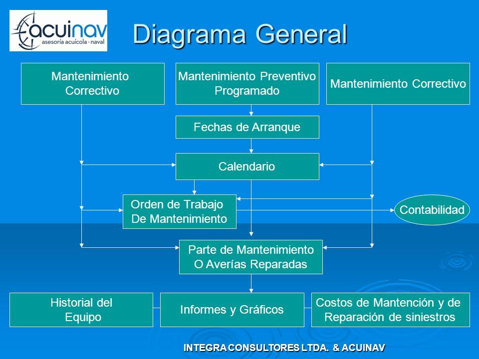 Diagrama General Contabilidad Mantenimiento Correctivo Mantenimiento Preventivo Programado Mantenimiento Correctivo Fechas de Arranque Calendario Orde