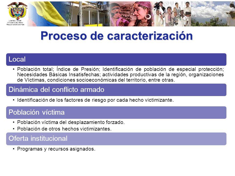 Libertad y Orden Ministerio del Interior República de Colombia Proceso de caracterización Local Población total; Índice de Presión; Identificación de