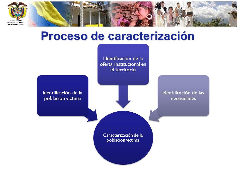Libertad y Orden Ministerio del Interior República de Colombia Proceso de caracterización Caracterización de la población víctima Identificación de la