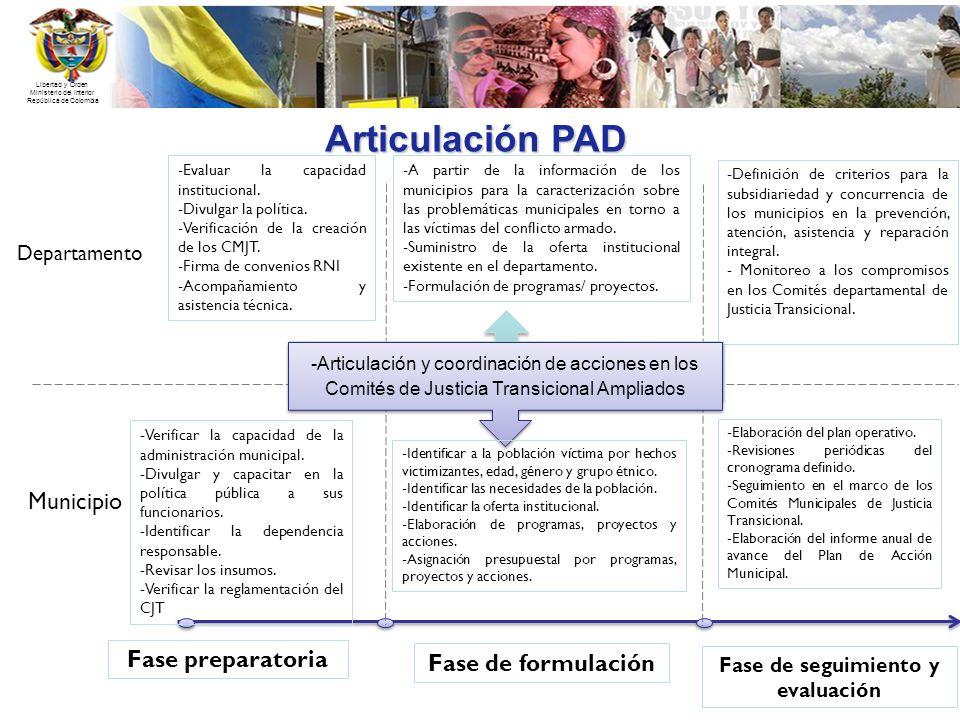 Libertad y Orden Ministerio del Interior República de Colombia Articulación PAD Departamento Municipio Fase preparatoria Fase de formulación -Evaluar