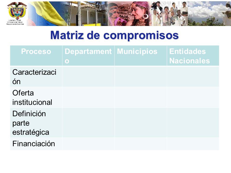 Libertad y Orden Ministerio del Interior República de Colombia Matriz de compromisos ProcesoDepartament o MunicipiosEntidades Nacionales Caracterizaci