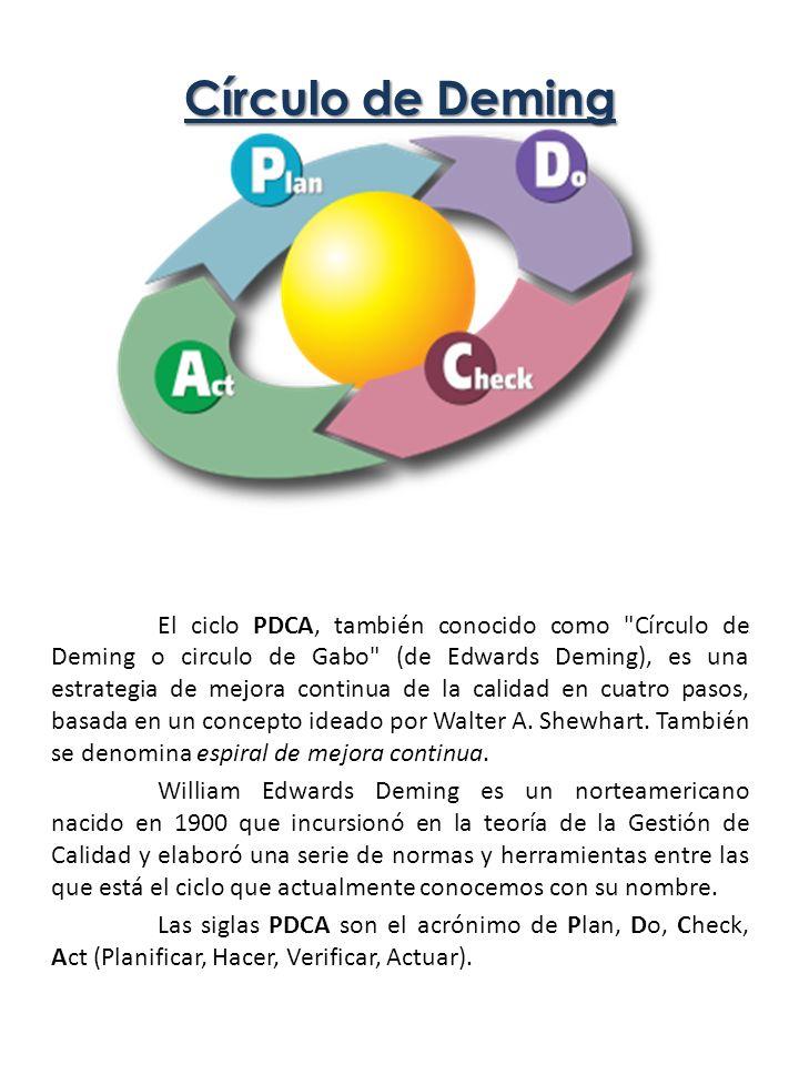Círculo de Deming El ciclo PDCA, también conocido como