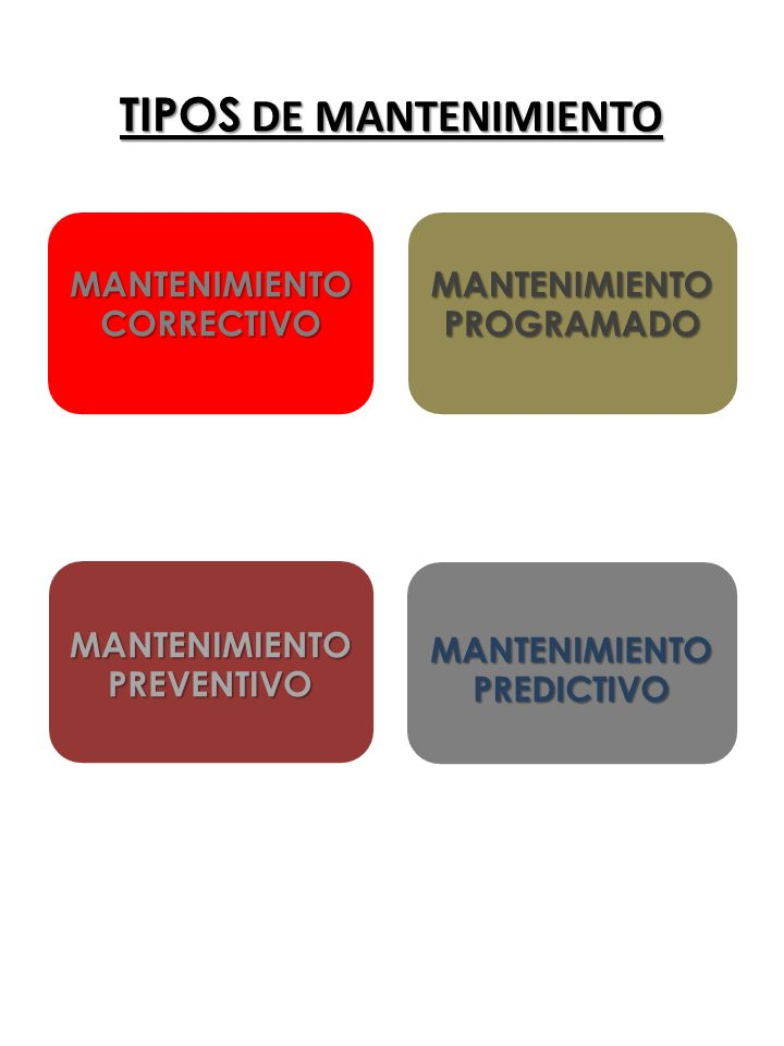 TIPOS DE MANTENIMIENTO MANTENIMIENTO CORRECTIVO MANTENIMIENTO PROGRAMADO MANTENIMIENTO PREVENTIVO MANTENIMIENTO PREDICTIVO