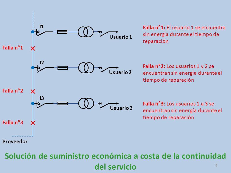 Usuario 1 Usuario 2 Usuario 3 Proveedor Falla n°1 Falla n°2 Falla n°3 Falla n°1: El usuario 1 se encuentra sin energía durante el tiempo de reparación