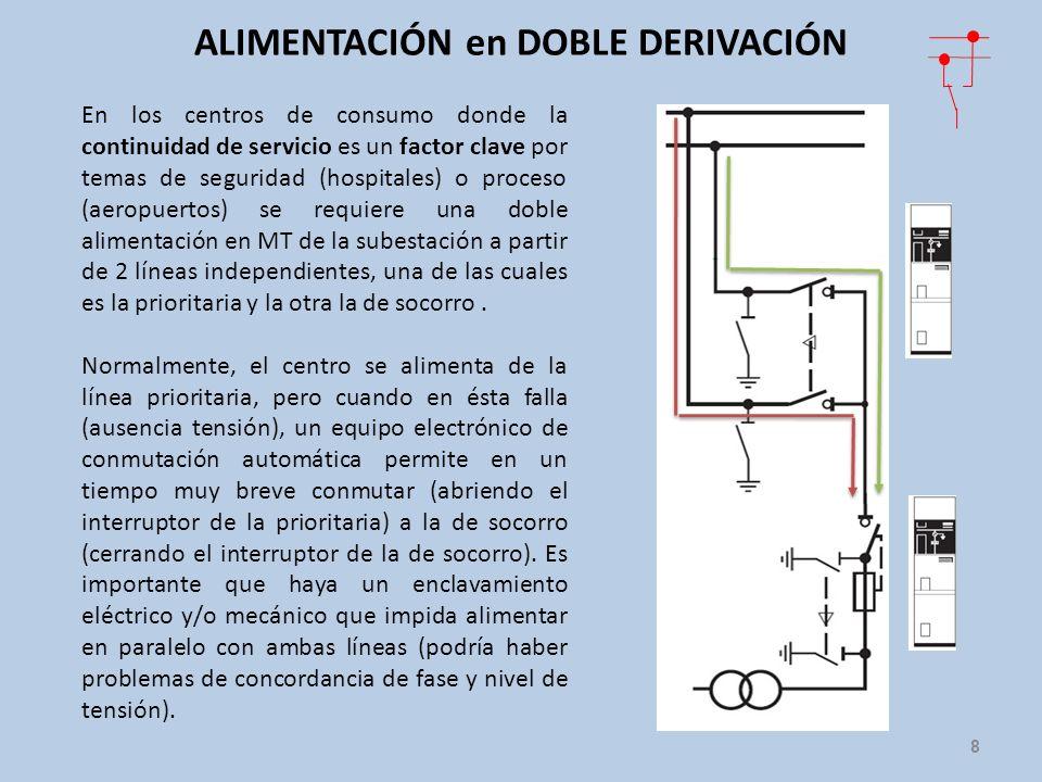 ALIMENTACIÓN en DOBLE DERIVACIÓN 8 En los centros de consumo donde la continuidad de servicio es un factor clave por temas de seguridad (hospitales) o