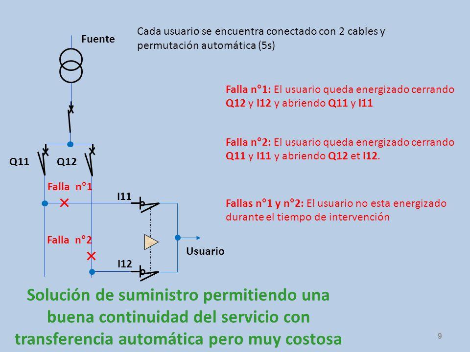 Fuente Usuario Solución de suministro permitiendo una buena continuidad del servicio con transferencia automática pero muy costosa Q11 Q12 I11 I12 Fal