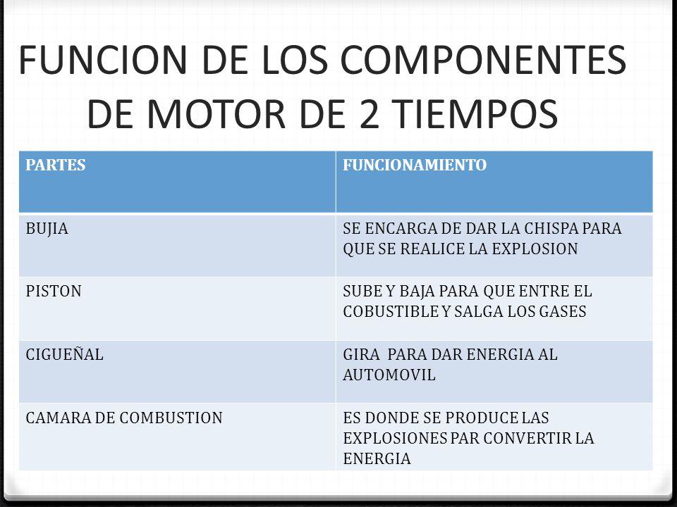 FUNCION DE LOS COMPONENTES DE MOTOR DE 2 TIEMPOS PARTESFUNCIONAMIENTO BUJIASE ENCARGA DE DAR LA CHISPA PARA QUE SE REALICE LA EXPLOSION PISTONSUBE Y B