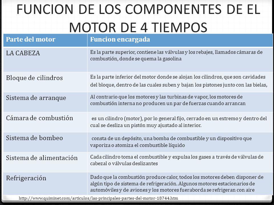 MOTOR TIPO OTTO 0 Cada cilindro tiene dos válvulas, la válvula de admisión A y la de escape E.