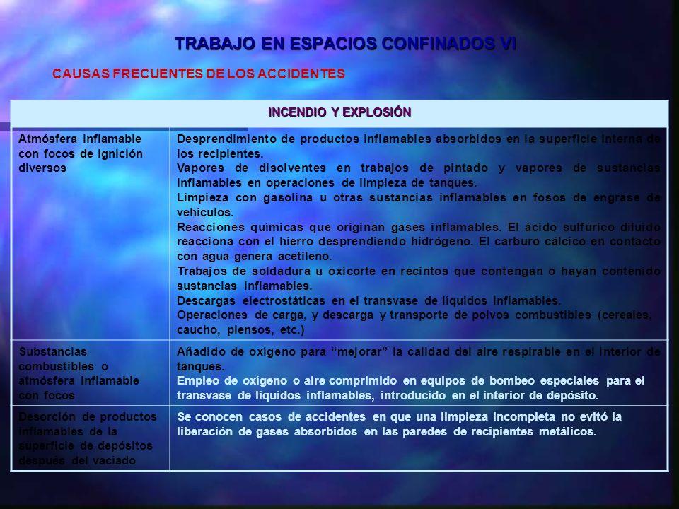 TRABAJO EN ESPACIOS CONFINADOS VI CAUSAS FRECUENTES DE LOS ACCIDENTES INCENDIO Y EXPLOSIÓN Atmósfera inflamable con focos de ignición diversos Despren