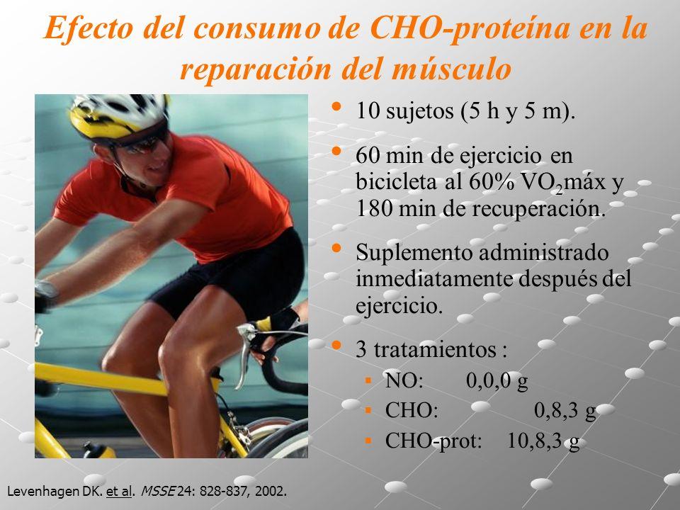 10 sujetos (5 h y 5 m). 60 min de ejercicio en bicicleta al 60% VO 2 máx y 180 min de recuperación.