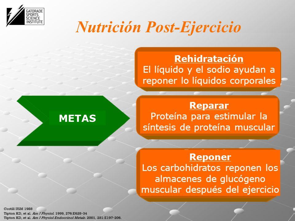 METAS Rehidratación El líquido y el sodio ayudan a reponer lo líquidos corporales Reparar Proteína para estimular la síntesis de proteína muscular Reponer Los carbohidratos reponen los almacenes de glucógeno muscular después del ejercicio Nutrición Post-Ejercicio